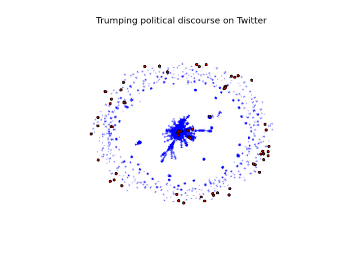 Trumping political discourse on Twitter